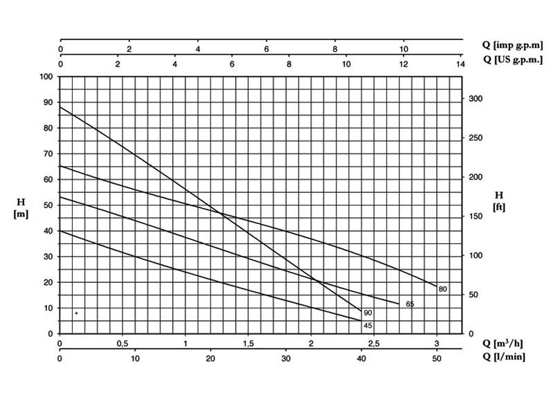 نمودار آبدهی پنتاکس PM