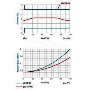 نمودار کنتور گاز سوزان
