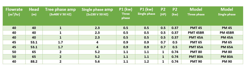 پنتاکس سری PM-2