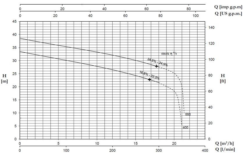 نمودار جریان برحسب ارتفاع پمپ DTRT400-550