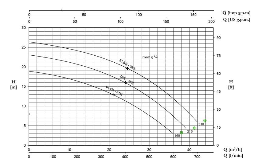 نمودار جریان برحسب ارتفاع پمپ DC