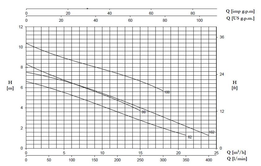 نمودار جریان برحسب ارتفاع پمپ DG