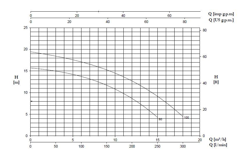 نمودار جریان برحسب ارتفاع پمپ DH