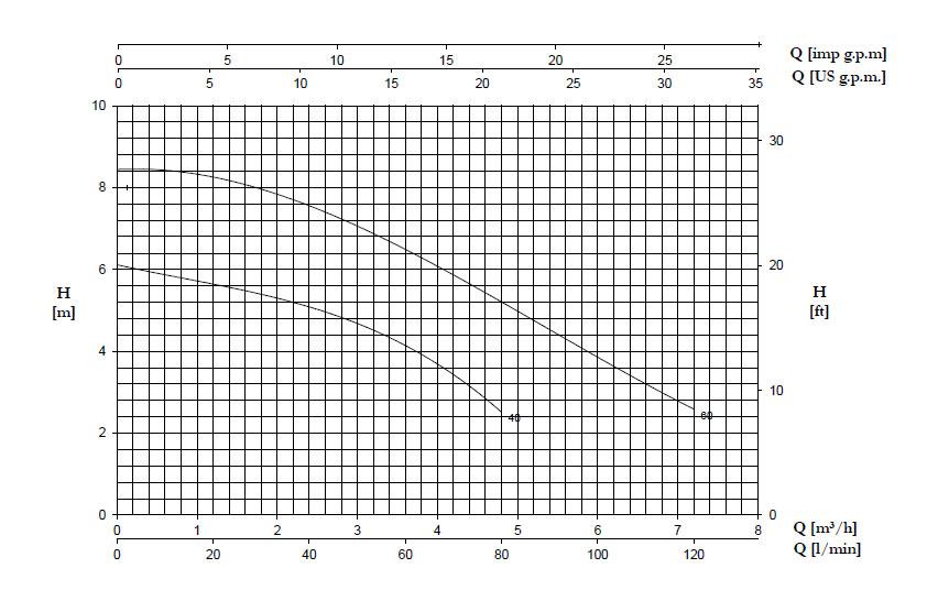 نمودار جریان برحسب ارتفاع پمپ DP