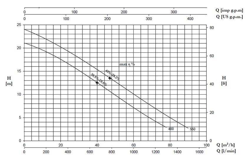 نمودار جریان برحسب ارتفاع پمپ DV
