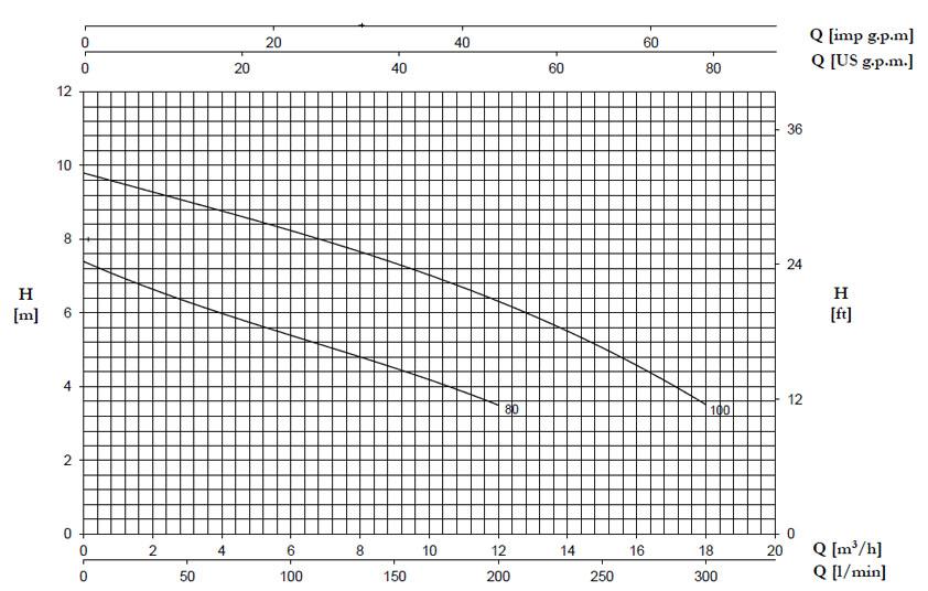 نمودار جریان برحسب ارتفاع پمپ DX