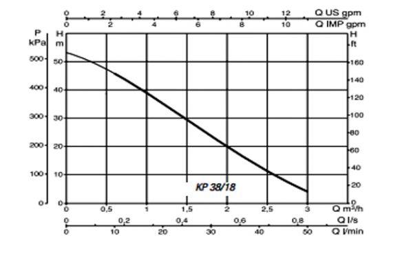 الکتروپمپ سانتریفیوژی داب مدل KP 38/18 T