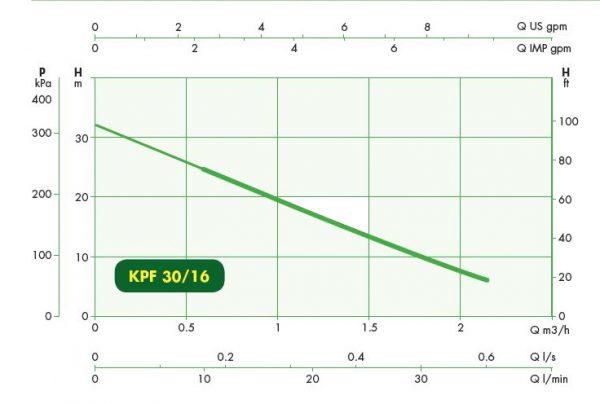 الکتروپمپ آب سانتریفیوژ تک پروانه داب KPF 30/16 T