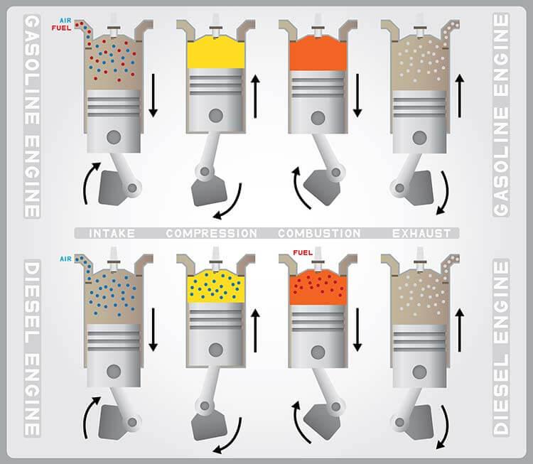 مقایسه-موتور-برق-گازوئیلی-و-بنزینی